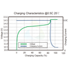 EN-G4-12V-PowerBrick-Charge-Curve